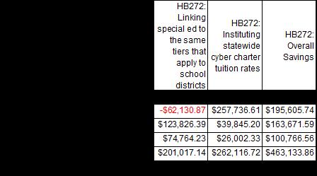 HB272 chart